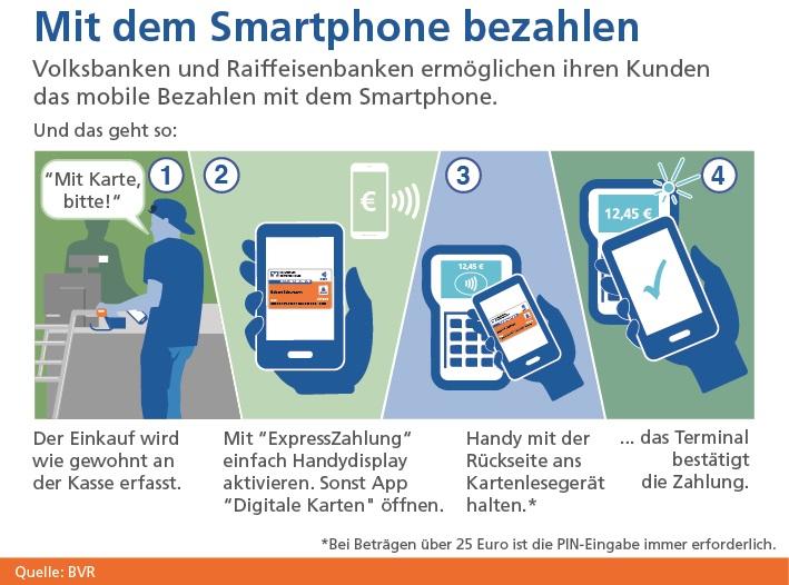 Mobiles Bezahlen per Handy