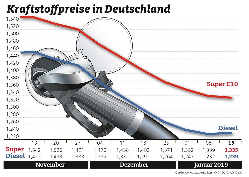 Kraftstoffpreise wenig verändert