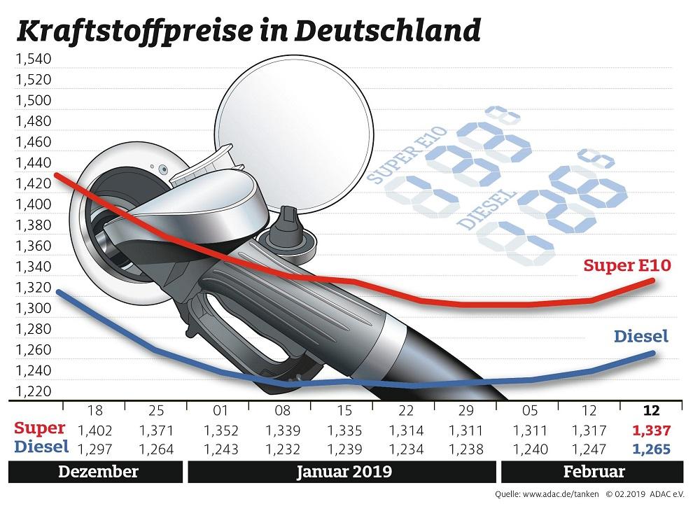 Spritpreise bewegen sich wieder nach oben Hauptgrund ist teureres Rohöl