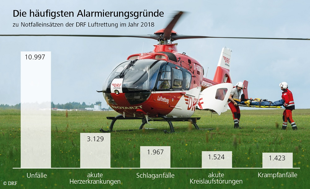 DRFLuftrettung_Alarmierungsgruende_JB2018 (1).jpg