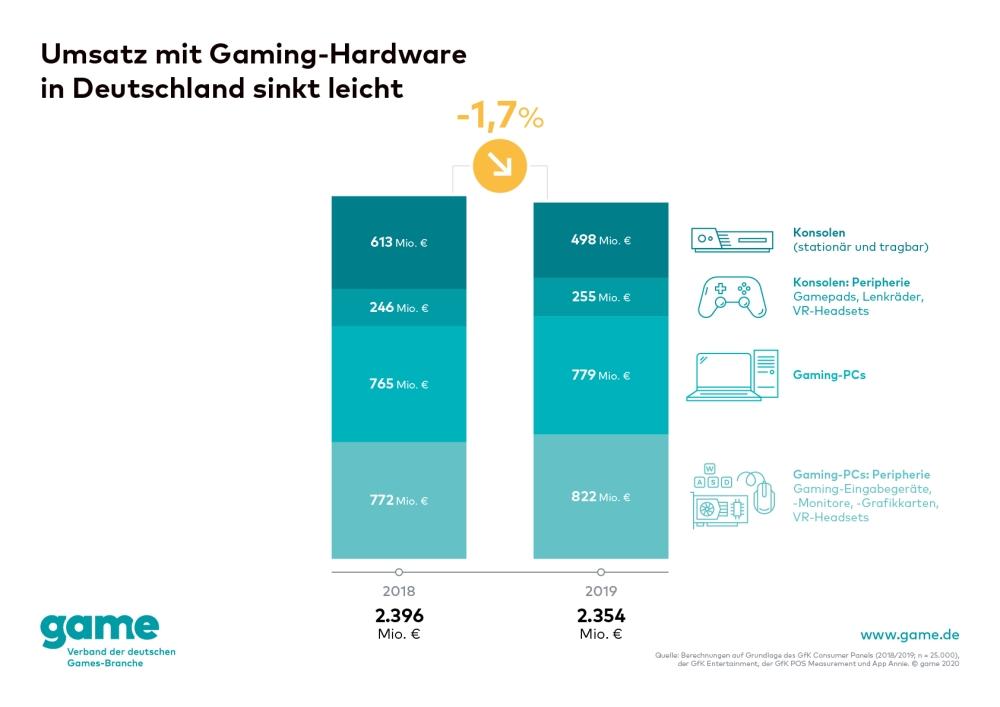 Gaming-PCs und Peripherie stark nachgefragt