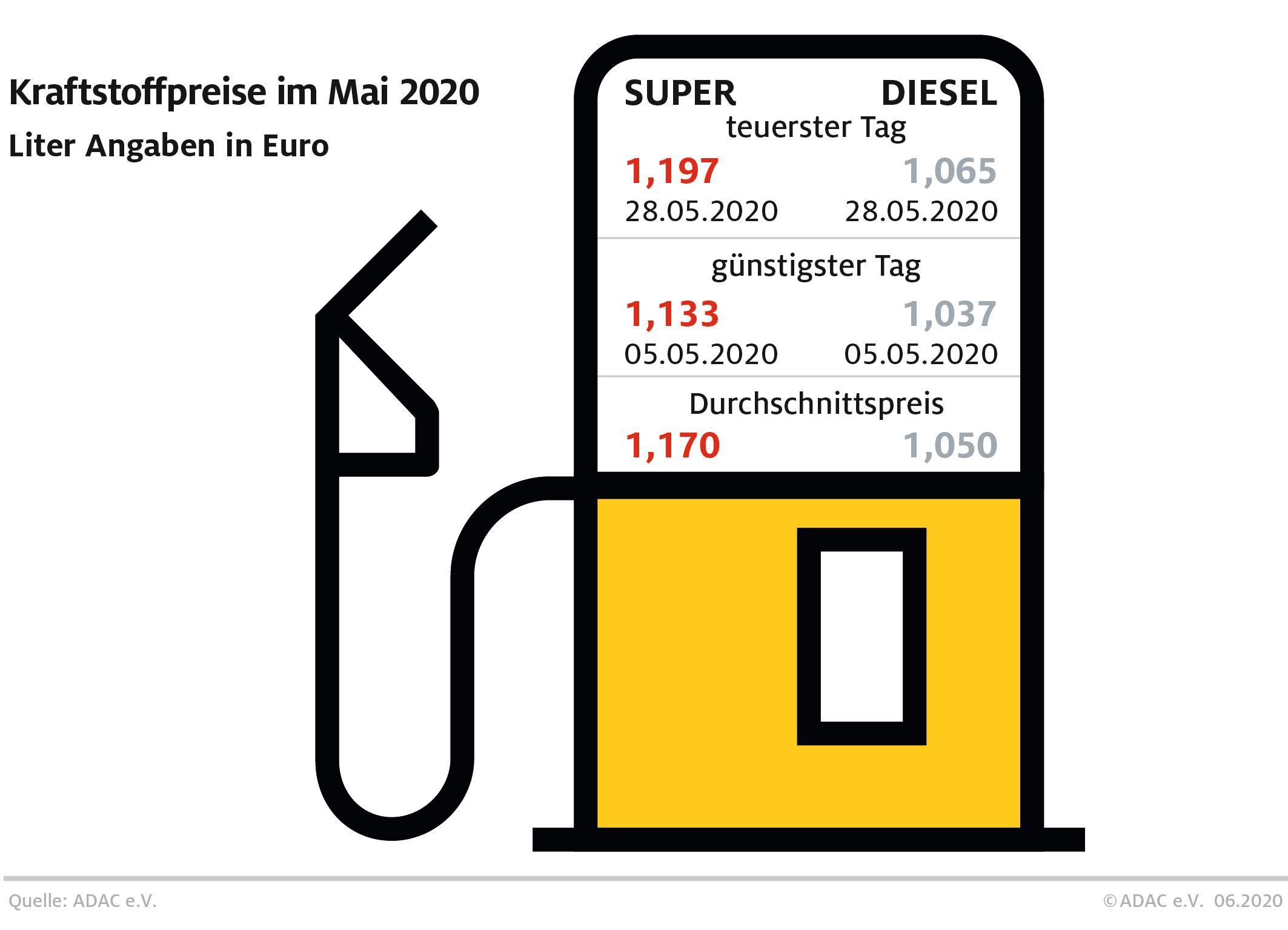 Benzinpreis verharrt auf niedrigem Stand
