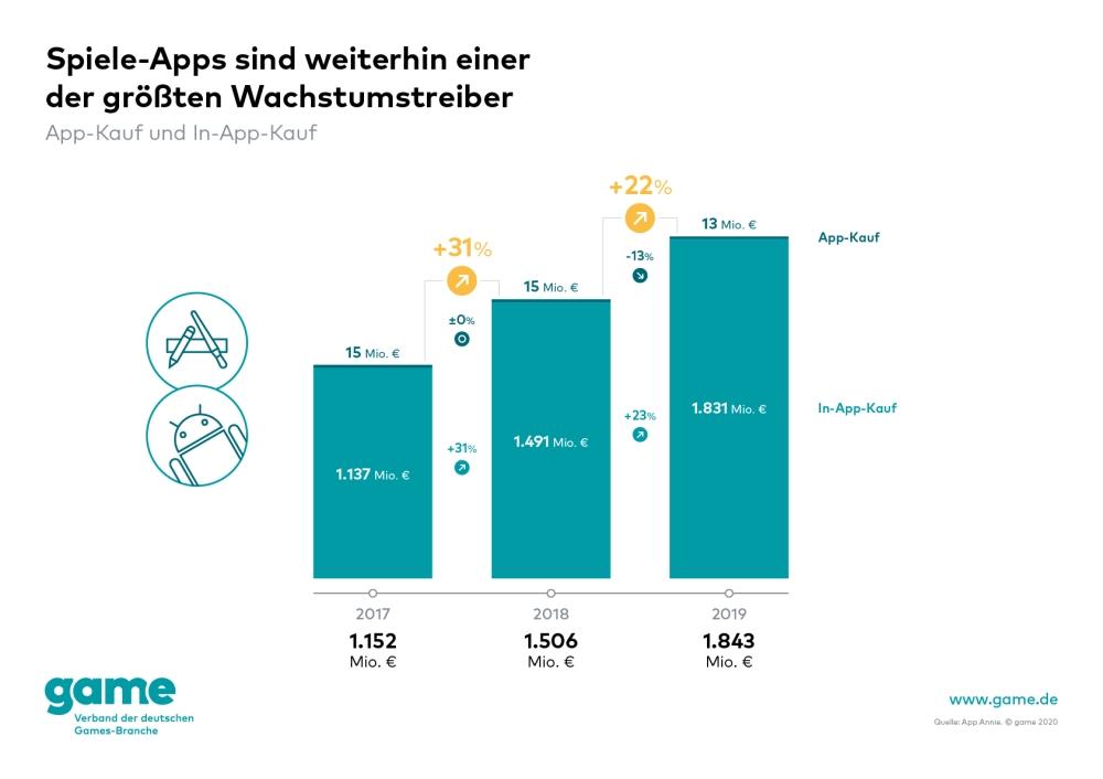 Markt für Spiele-Apps wächst um 22 Prozent